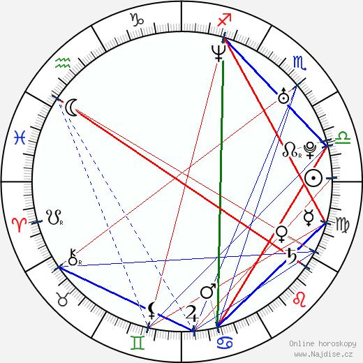Elizabeth Bogush wikipedie wiki 2019, 2020 horoskop