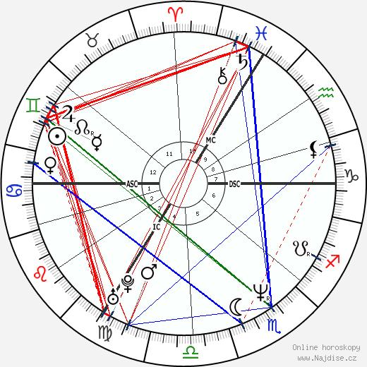 Elizabeth Hurley wikipedie wiki 2018, 2019 horoskop