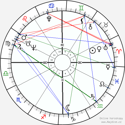Elizabeth Montgomery wikipedie wiki 2018, 2019 horoskop