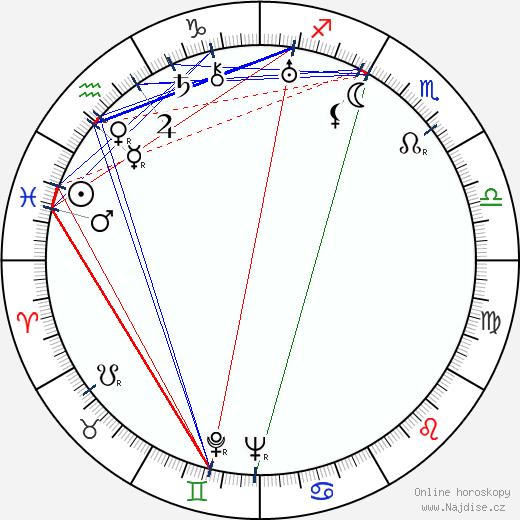Elizza La Porta wikipedie wiki 2017, 2018 horoskop