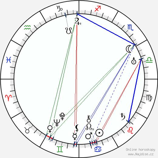 Ella Nollová wikipedie wiki 2018, 2019 horoskop