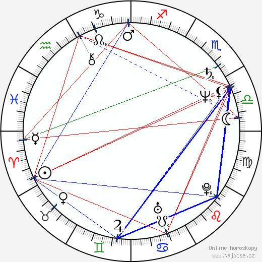 Ellen Barkin wikipedie wiki 2020, 2021 horoskop