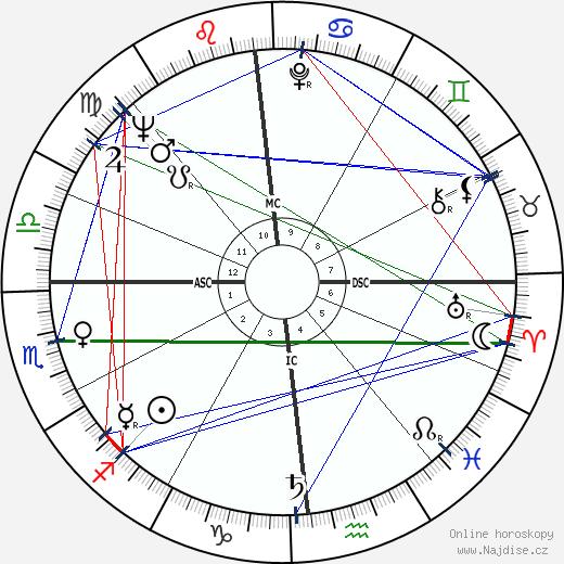 Ellen Burstyn wikipedie wiki 2018, 2019 horoskop