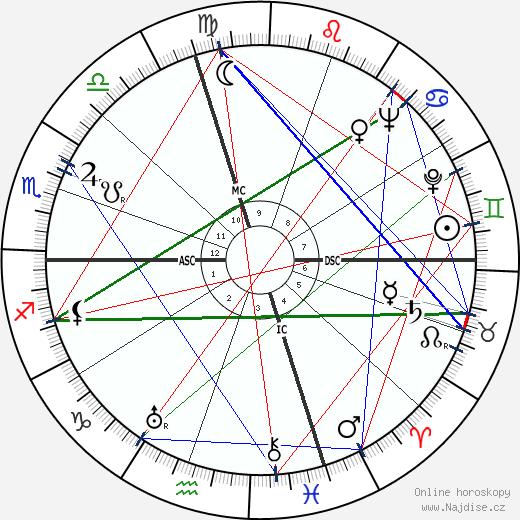 Ellen Corby wikipedie wiki 2019, 2020 horoskop
