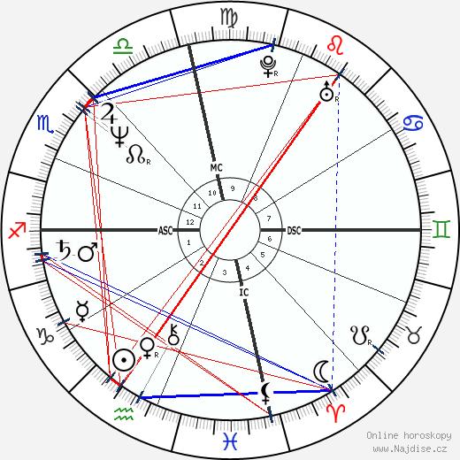Ellen DeGeneres wikipedie wiki 2017, 2018 horoskop