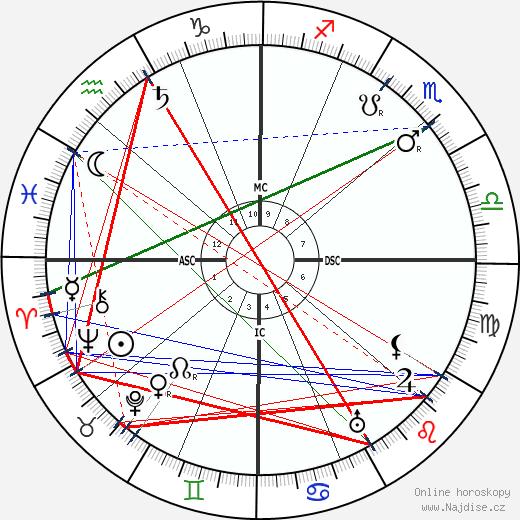 Ellen Glasgow wikipedie wiki 2019, 2020 horoskop