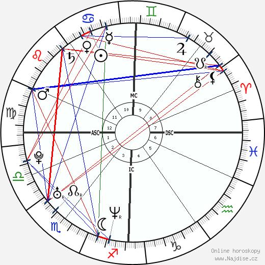 Ellen MacArthur wikipedie wiki 2018, 2019 horoskop