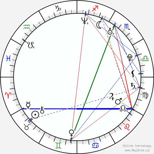 Ellie Kemper wikipedie wiki 2018, 2019 horoskop