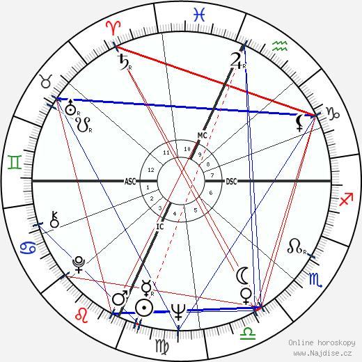 Elliott Gould wikipedie wiki 2019, 2020 horoskop