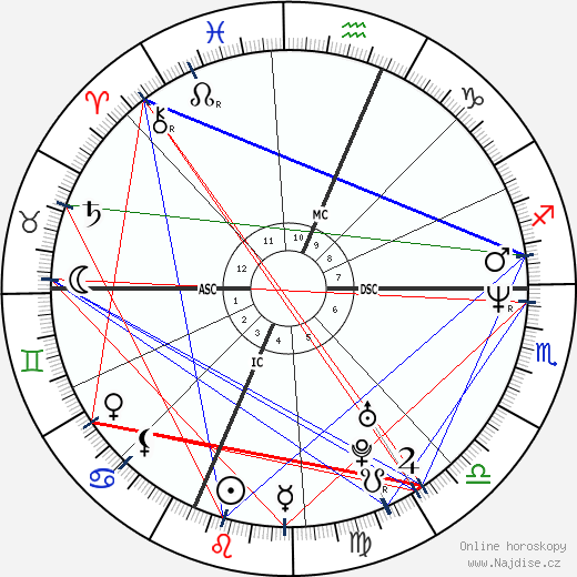 Elliott Smith wikipedie wiki 2018, 2019 horoskop