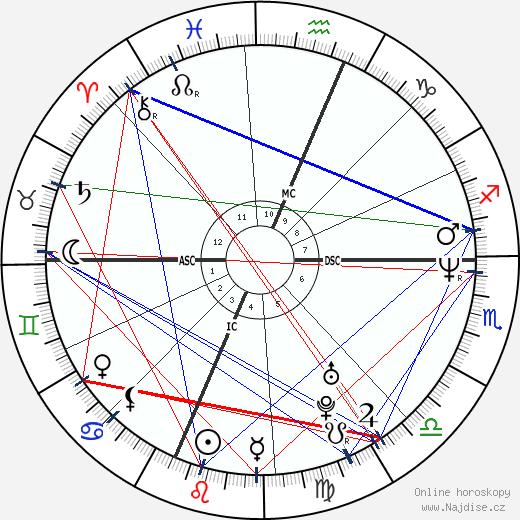 Elliott Smith wikipedie wiki 2019, 2020 horoskop