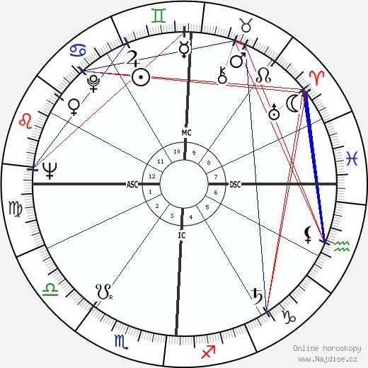Ellis Rabb wikipedie wiki 2019, 2020 horoskop
