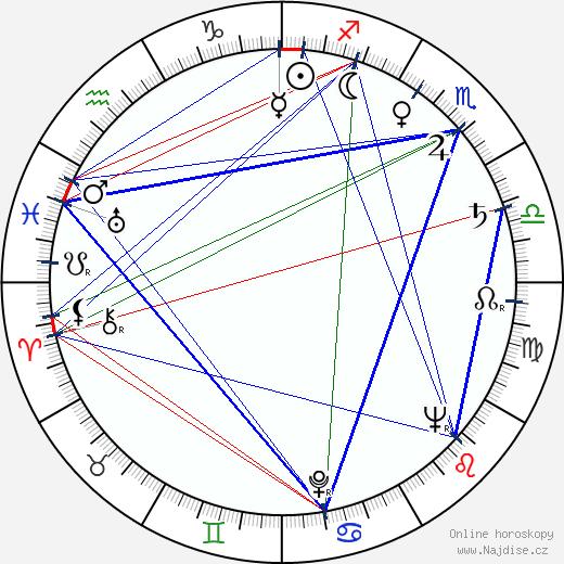 Elo Romančík wikipedie wiki 2019, 2020 horoskop
