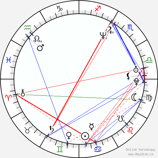 Elon Musk wikipedie wiki 2019, 2020 horoskop
