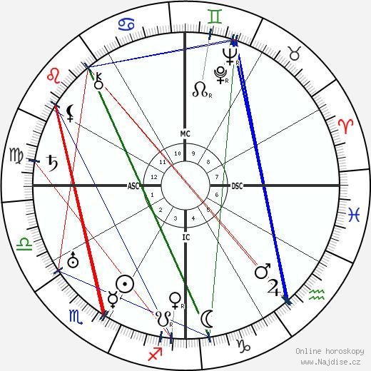 Elpidio Quirino wikipedie wiki 2018, 2019 horoskop