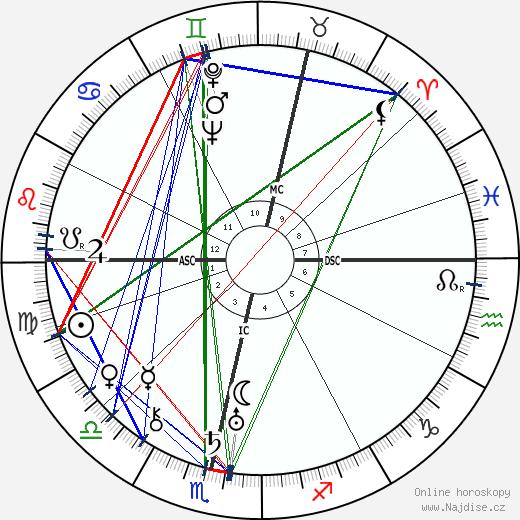 Elsa Triolet wikipedie wiki 2018, 2019 horoskop