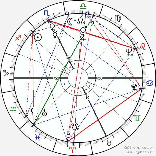 Elwood Babbitt wikipedie wiki 2018, 2019 horoskop