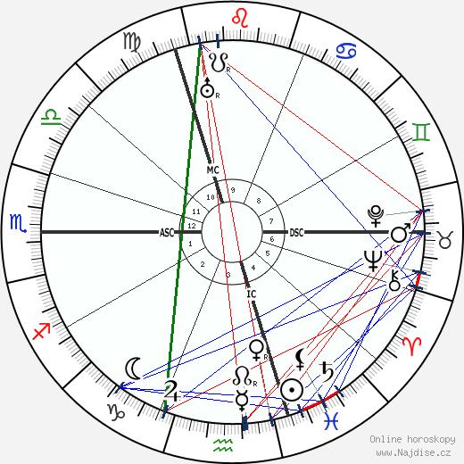 Ema Destinnová wikipedie wiki 2020, 2021 horoskop