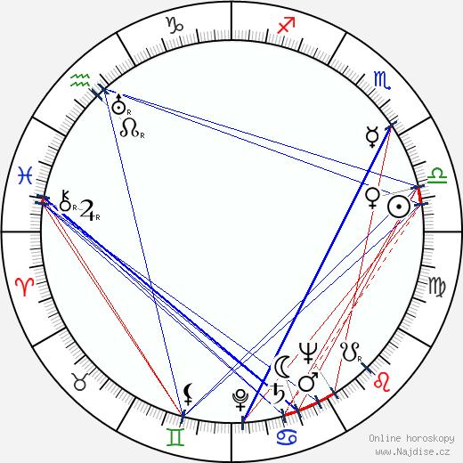 Ema Skálová wikipedie wiki 2020, 2021 horoskop