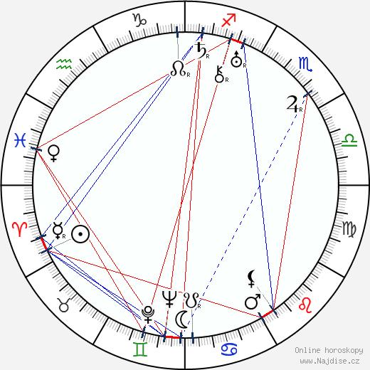 Eman Fiala wikipedie wiki 2020, 2021 horoskop