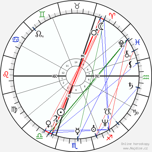 Emanuel Geibel wikipedie wiki 2019, 2020 horoskop