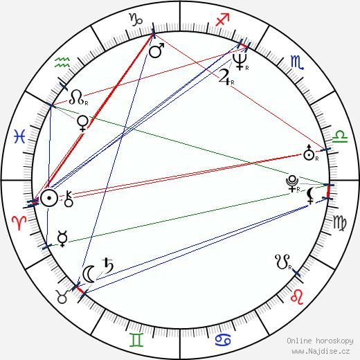 Emanuel Hason wikipedie wiki 2018, 2019 horoskop