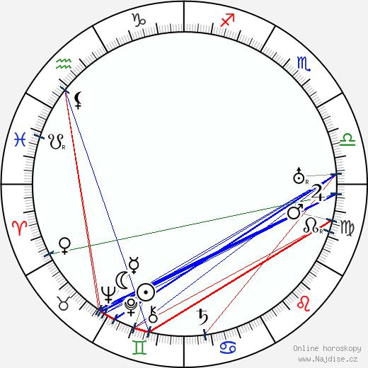 Emanuel Hříbal wikipedie wiki 2020, 2021 horoskop