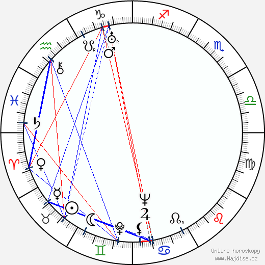 Emanuel Kovařík wikipedie wiki 2020, 2021 horoskop