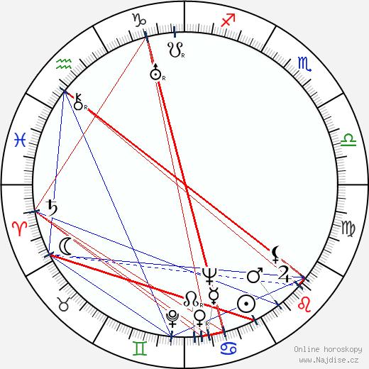 Emerich Gabzdyl wikipedie wiki 2017, 2018 horoskop