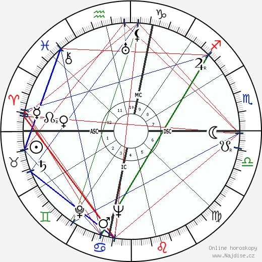 Emery Hawkins wikipedie wiki 2019, 2020 horoskop