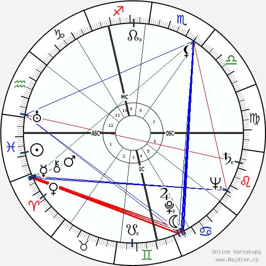 Emiel Faignaert wikipedie wiki 2018, 2019 horoskop