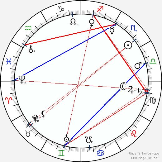 Emil Albes wikipedie wiki 2019, 2020 horoskop