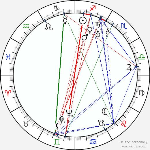 Emil Bolek wikipedie wiki 2020, 2021 horoskop