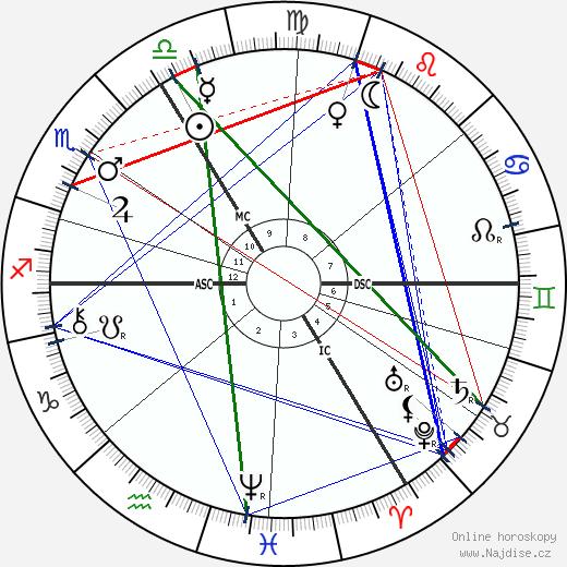 Emil Fischer wikipedie wiki 2019, 2020 horoskop