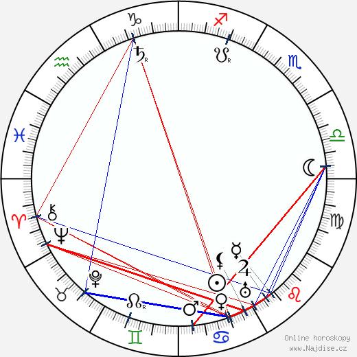 Emil Hácha wikipedie wiki 2020, 2021 horoskop
