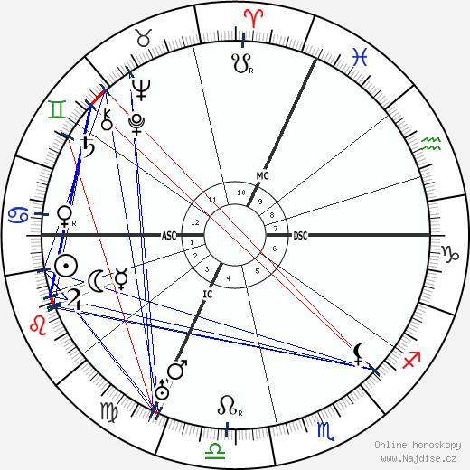 Emil Jannings wikipedie wiki 2020, 2021 horoskop