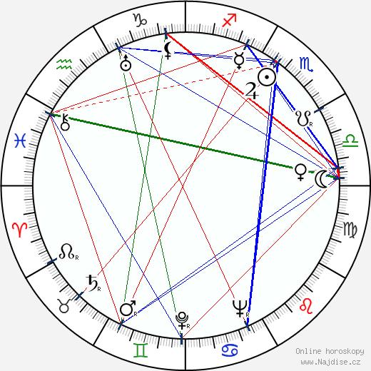 Emil Kavan wikipedie wiki 2020, 2021 horoskop