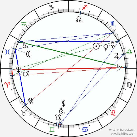 Emil Kolben wikipedie wiki 2019, 2020 horoskop