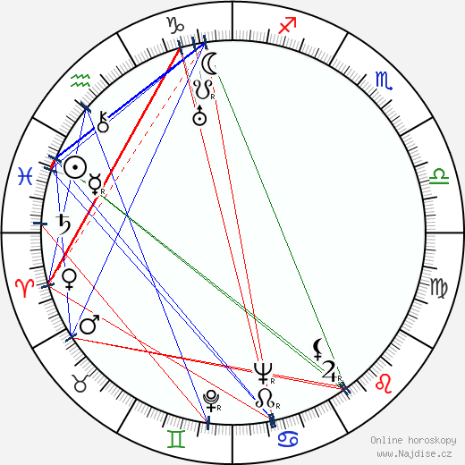 Emil Rohan wikipedie wiki 2020, 2021 horoskop