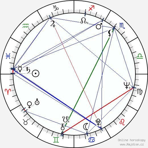 Emil Sirotek wikipedie wiki 2020, 2021 horoskop