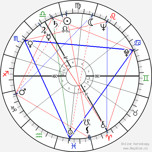 Emil Zátopek wikipedie wiki 2020, 2021 horoskop