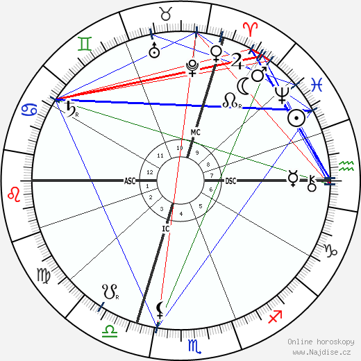 Emile Coue wikipedie wiki 2017, 2018 horoskop