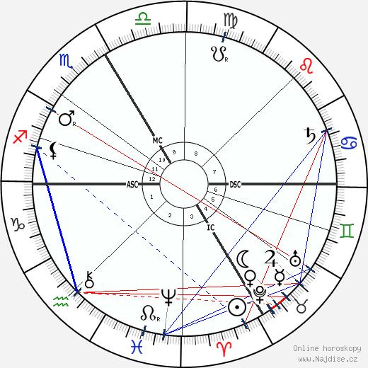 Émile Durkheim wikipedie wiki 2020, 2021 horoskop