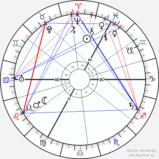 Emile Fabre wikipedie wiki 2017, 2018 horoskop