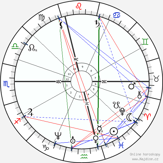 Emile-François Chatrousse wikipedie wiki 2017, 2018 horoskop