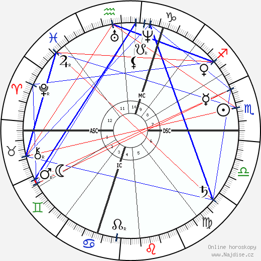 Emile Gaboriau wikipedie wiki 2019, 2020 horoskop