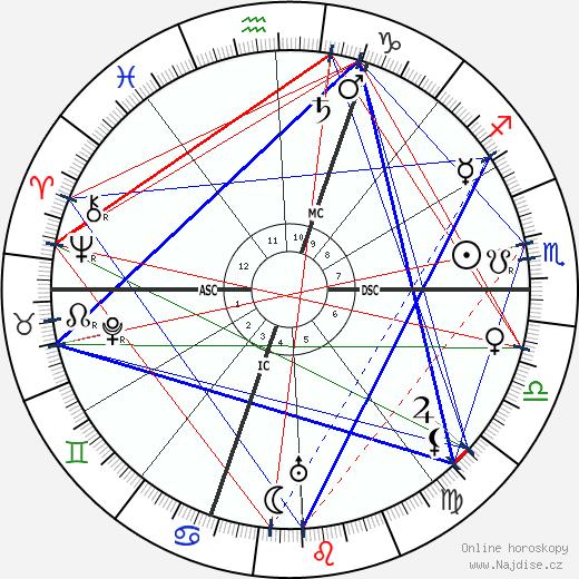Emile Guillaumin wikipedie wiki 2018, 2019 horoskop