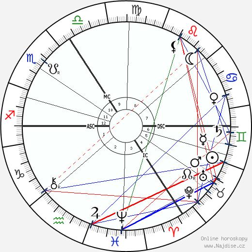 Émile Verhaeren wikipedie wiki 2019, 2020 horoskop