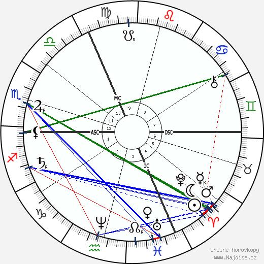 Émile Zola wikipedie wiki 2019, 2020 horoskop