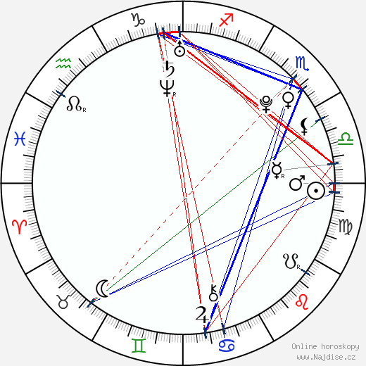 Emilee Wallace wikipedie wiki 2018, 2019 horoskop